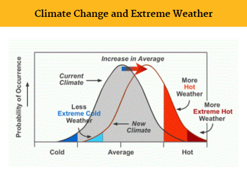 climate change and extreme weather EPA