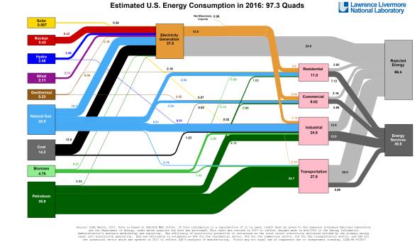 Energy_US_2016