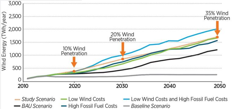 DOE Wind projections