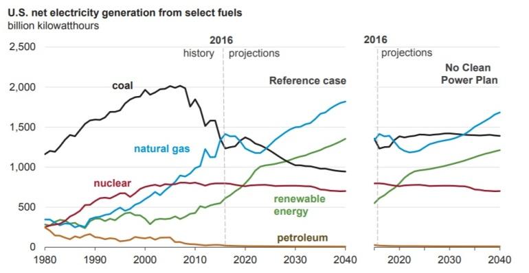 electricity generation AEO 2017