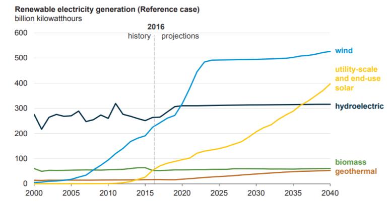renewables AEI 2017