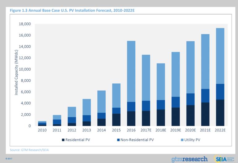 solarPV growth