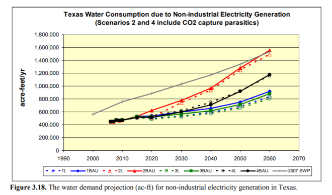 TX Water Consumption Projection